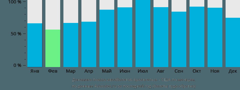 Динамика поиска авиабилетов из Архангельска в США по месяцам