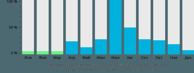 Динамика поиска авиабилетов из Архангельска в Южно-Сахалинск по месяцам