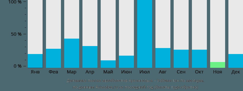 Динамика поиска авиабилетов из Архангельска в Узбекистан по месяцам
