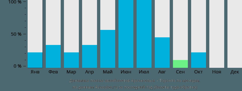 Динамика поиска авиабилетов из Архангельска в Торонто по месяцам