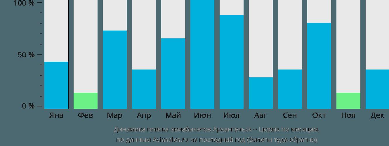 Динамика поиска авиабилетов из Архангельска в Цюрих по месяцам