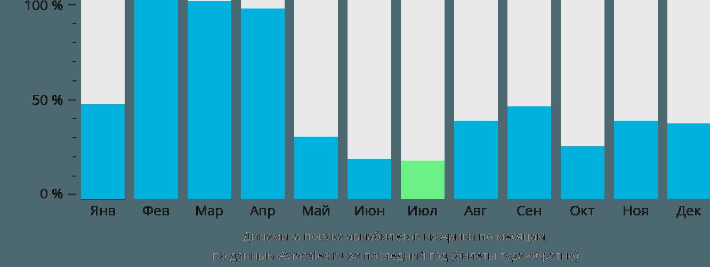 Динамика поиска авиабилетов из Арики по месяцам