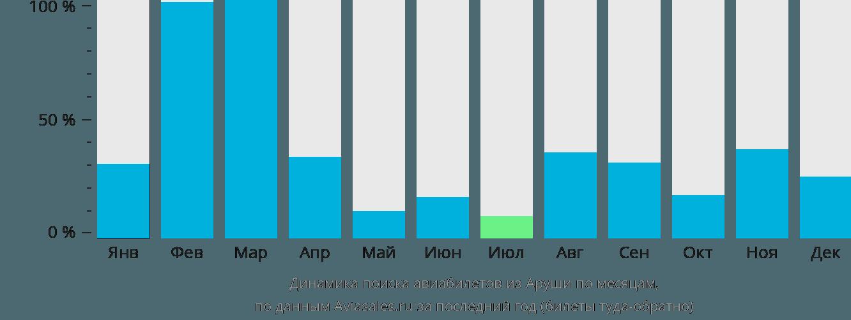 Динамика поиска авиабилетов из Аруши по месяцам