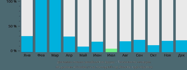 Динамика поиска авиабилетов из Аруши в Танзанию по месяцам