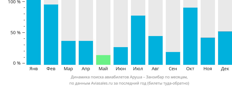 Динамика поиска авиабилетов из Аруши в Занзибар по месяцам
