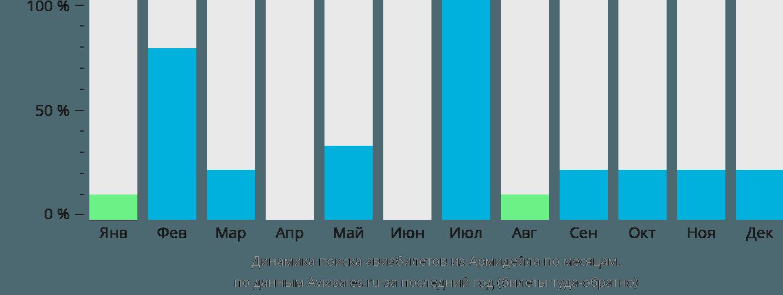 Динамика поиска авиабилетов из Армидейла по месяцам