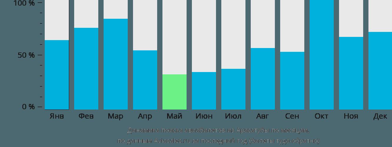 Динамика поиска авиабилетов из Арасатубы по месяцам