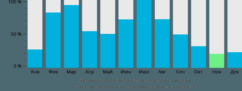Динамика поиска авиабилетов из Ашхабада по месяцам