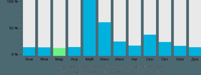 Динамика поиска авиабилетов из Ашхабада в Алматы по месяцам