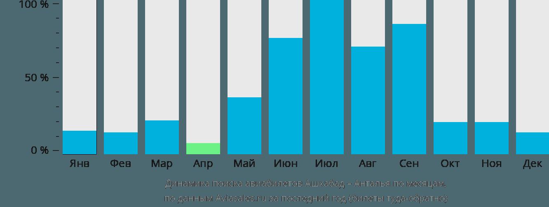 Динамика поиска авиабилетов из Ашхабада в Анталью по месяцам