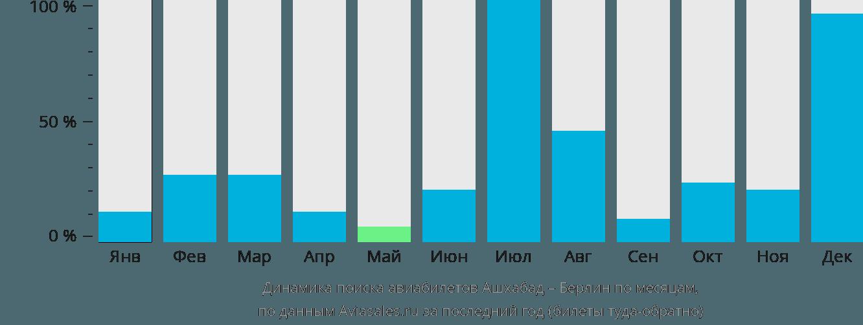 Динамика поиска авиабилетов из Ашхабада в Берлин по месяцам