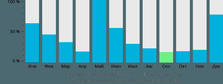 Динамика поиска авиабилетов из Ашхабада в Бангкок по месяцам
