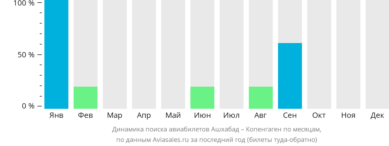 Динамика поиска авиабилетов из Ашхабада в Копенгаген по месяцам