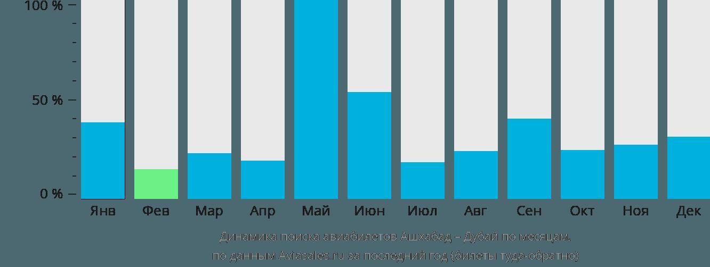 Динамика поиска авиабилетов из Ашхабада в Дубай по месяцам