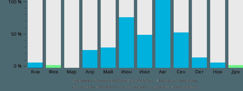 Динамика поиска авиабилетов из Ашхабада в Никосию по месяцам