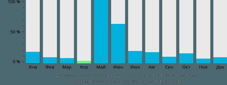 Динамика поиска авиабилетов из Ашхабада во Франкфурт-на-Майне по месяцам