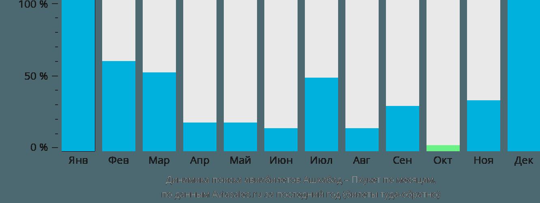 Динамика поиска авиабилетов из Ашхабада на Пхукет по месяцам