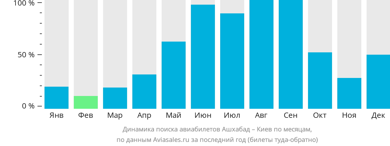 Динамика поиска авиабилетов из Ашхабада в Киев по месяцам