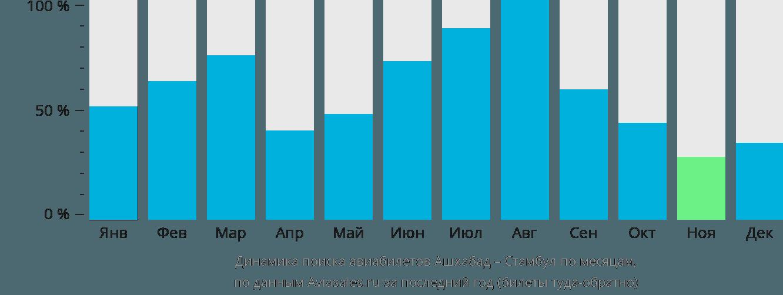 Динамика поиска авиабилетов из Ашхабада в Стамбул по месяцам