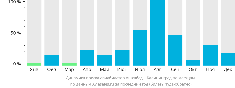 Динамика поиска авиабилетов из Ашхабада в Калининград по месяцам