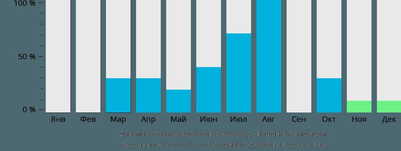 Динамика поиска авиабилетов из Ашхабада в Кишинёв по месяцам