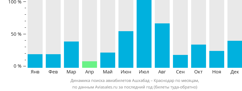 Динамика поиска авиабилетов из Ашхабада в Краснодар по месяцам
