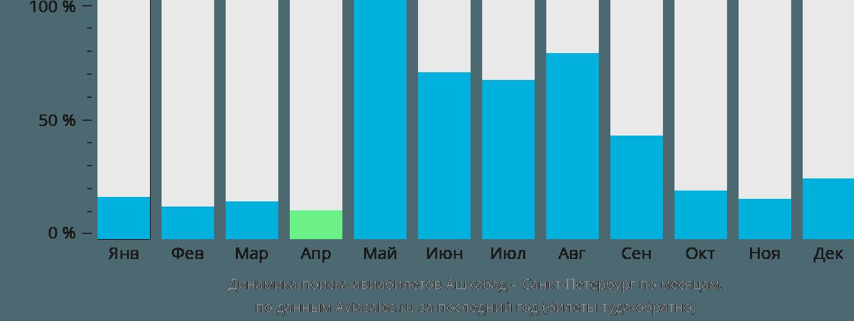 Динамика поиска авиабилетов из Ашхабада в Санкт-Петербург по месяцам