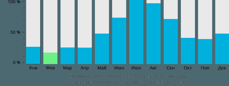 Динамика поиска авиабилетов из Ашхабада в Москву по месяцам