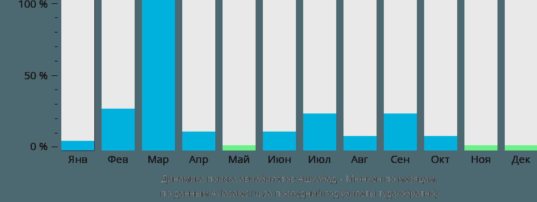 Динамика поиска авиабилетов из Ашхабада в Мюнхен по месяцам