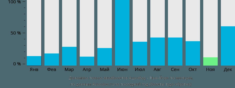 Динамика поиска авиабилетов из Ашхабада в Нью-Йорк по месяцам
