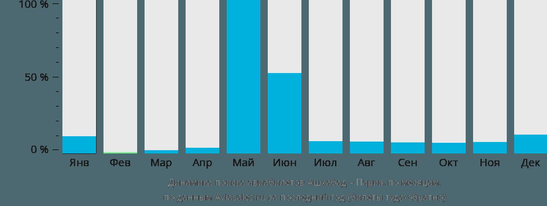 Динамика поиска авиабилетов из Ашхабада в Париж по месяцам
