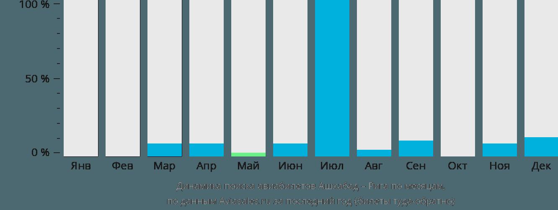 Динамика поиска авиабилетов из Ашхабада в Ригу по месяцам