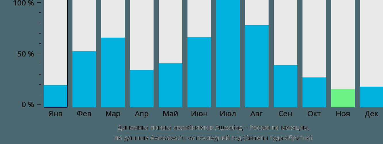 Динамика поиска авиабилетов из Ашхабада в Россию по месяцам