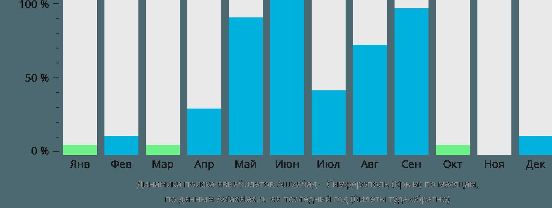 Динамика поиска авиабилетов из Ашхабада в Симферополь по месяцам