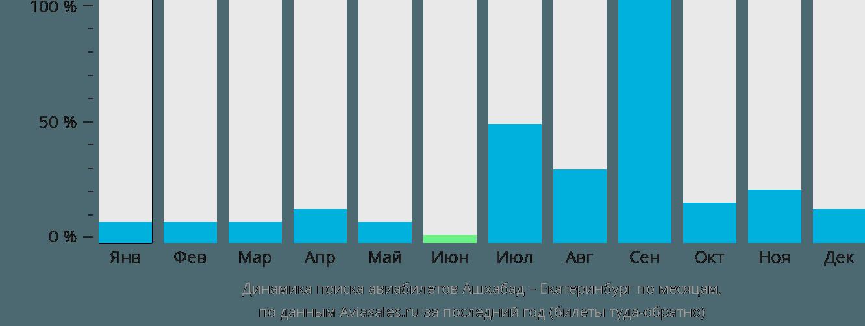 Динамика поиска авиабилетов из Ашхабада в Екатеринбург по месяцам