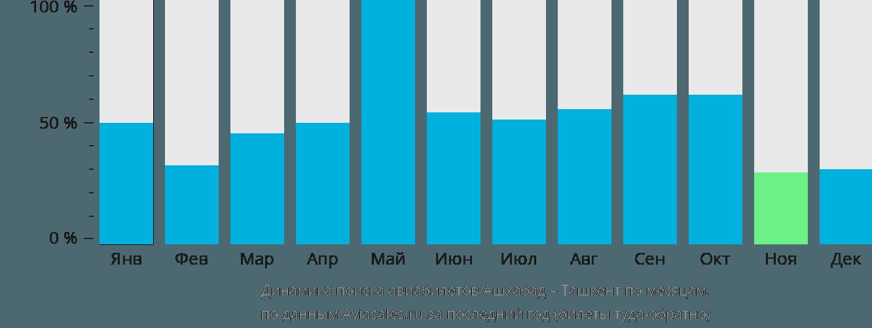 Динамика поиска авиабилетов из Ашхабада в Ташкент по месяцам