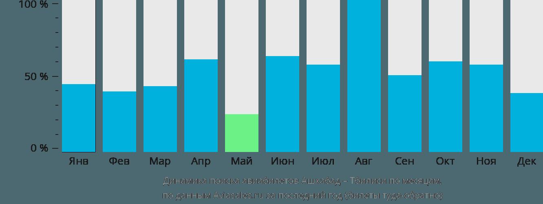 Динамика поиска авиабилетов из Ашхабада в Тбилиси по месяцам
