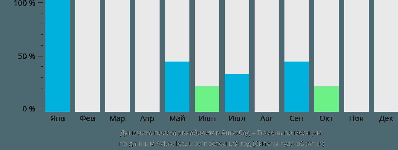 Динамика поиска авиабилетов из Ашхабада в Тюмень по месяцам