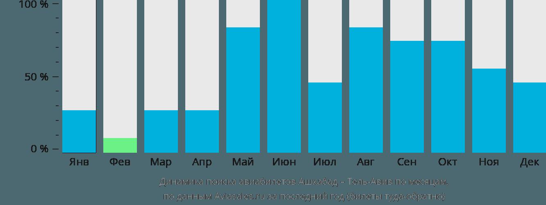 Динамика поиска авиабилетов из Ашхабада в Тель-Авив по месяцам