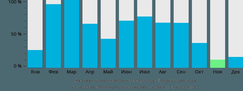 Динамика поиска авиабилетов из Ашхабада в Турцию по месяцам