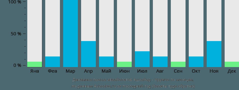 Динамика поиска авиабилетов из Ашхабада в Урумчи по месяцам