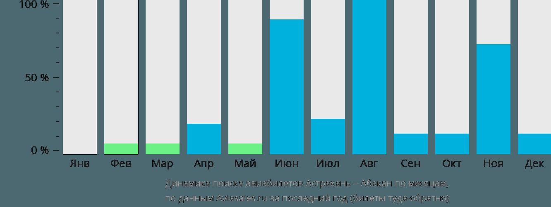 Динамика поиска авиабилетов из Астрахани в Абакан по месяцам