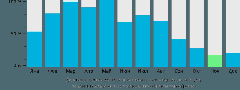 Динамика поиска авиабилетов из Астрахани в Сочи по месяцам
