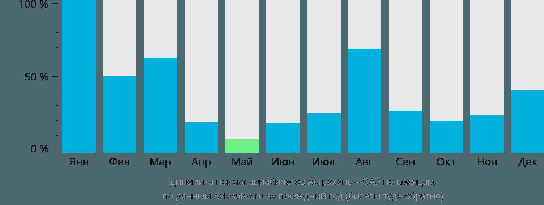 Динамика поиска авиабилетов из Астрахани в ОАЭ по месяцам