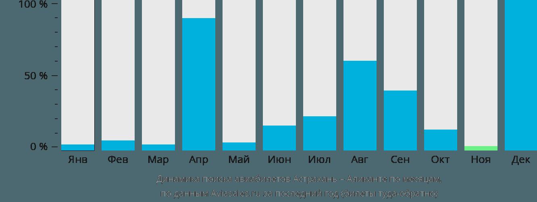 Динамика поиска авиабилетов из Астрахани в Аликанте по месяцам