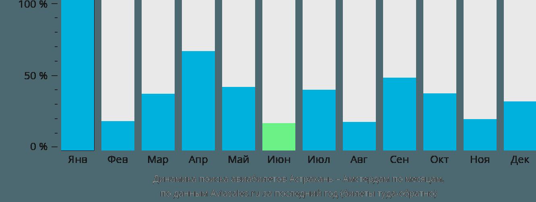 Динамика поиска авиабилетов из Астрахани в Амстердам по месяцам