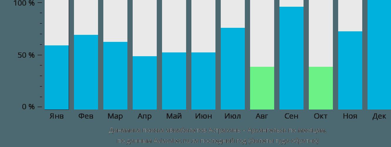 Динамика поиска авиабилетов из Астрахани в Архангельск по месяцам