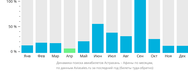 Динамика поиска авиабилетов из Астрахани в Афины по месяцам