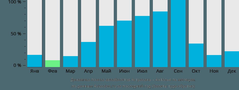 Динамика поиска авиабилетов из Астрахани в Анталью по месяцам