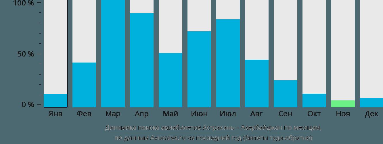 Динамика поиска авиабилетов из Астрахани в Азербайджан по месяцам
